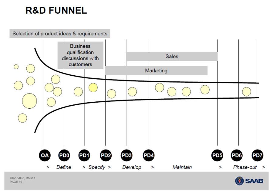SAAB R&D Funnel