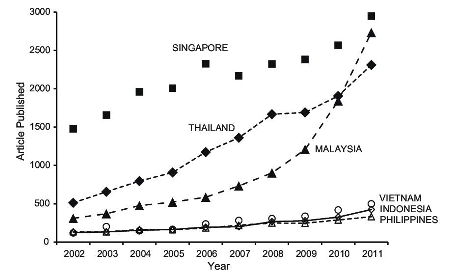 Publikasi ASEAN