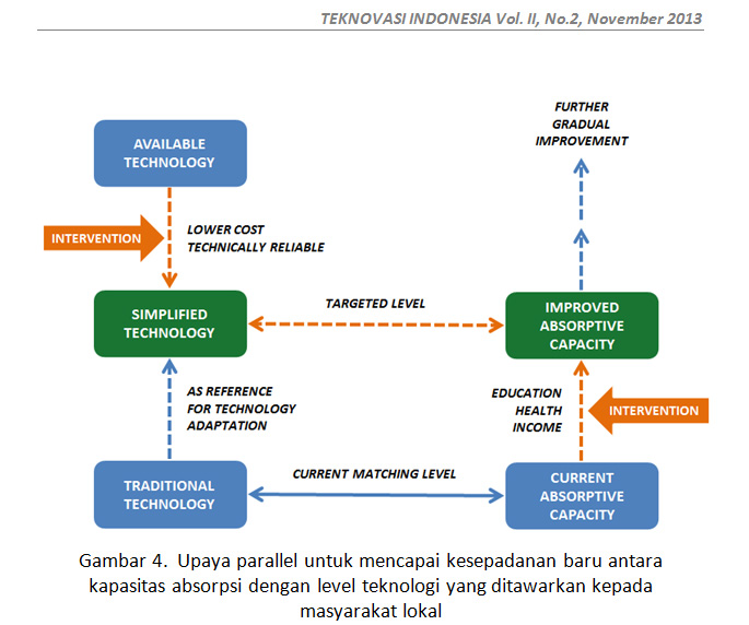 Kesepadanan Teknologi - Kapasitas Absorpsi