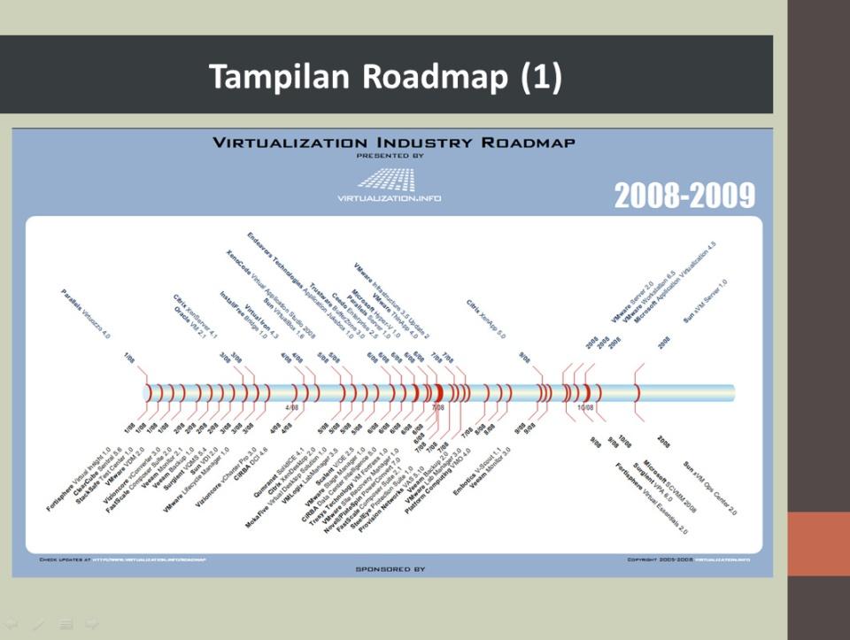 Tampilan Roadmap 1