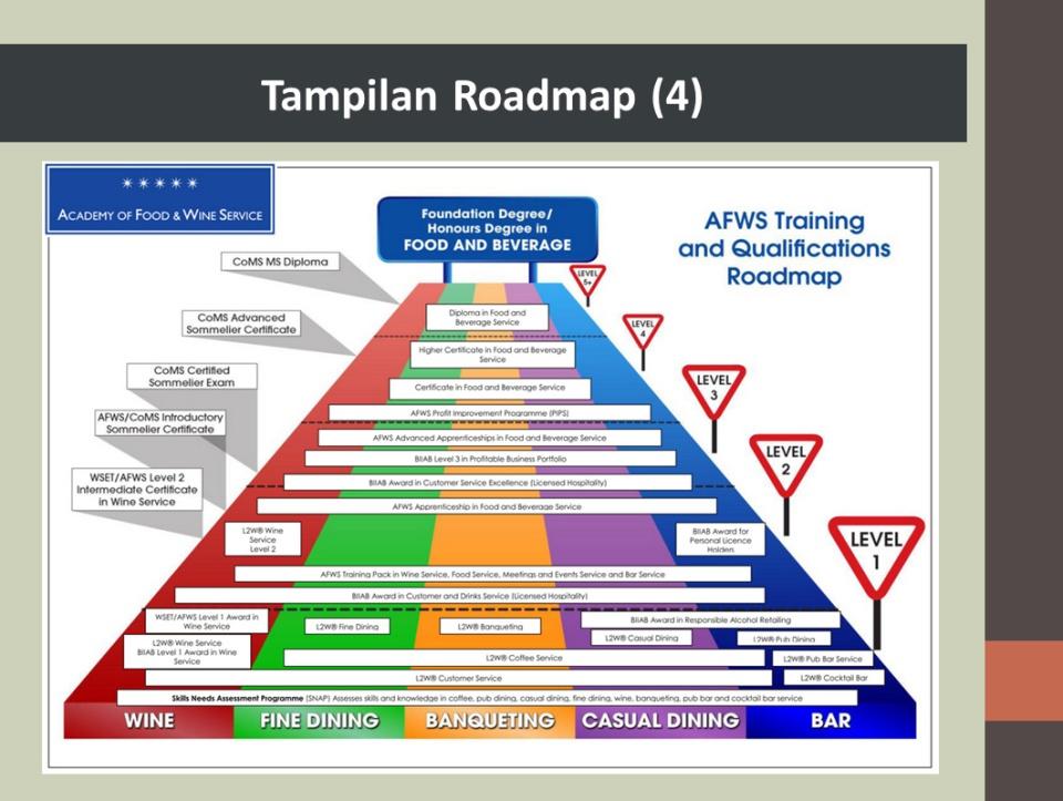Tampilan Roadmap 2