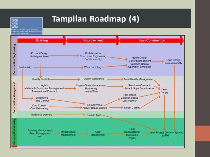 Tampilan Roadmap 3